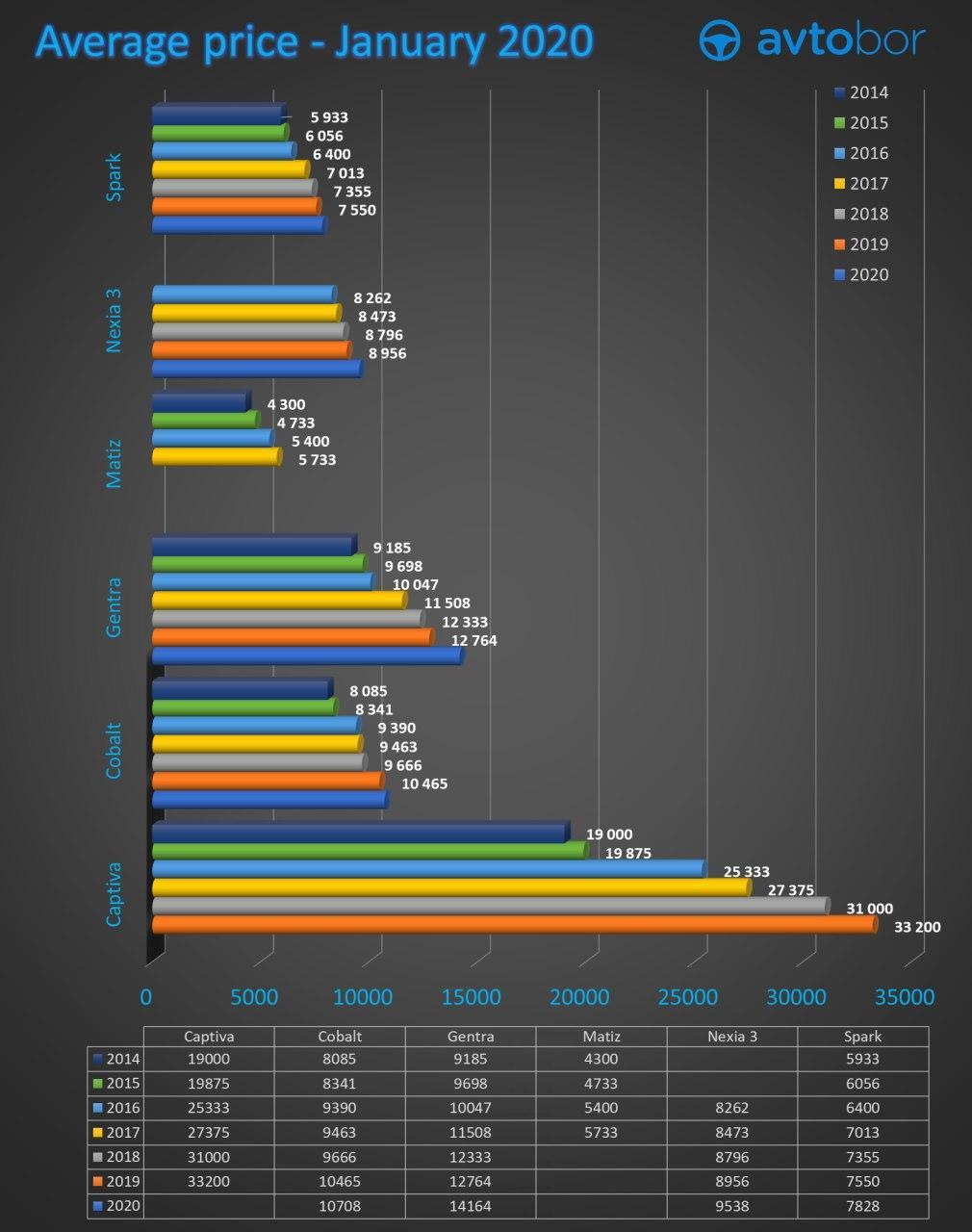 Average prices for used cars in Tashkent